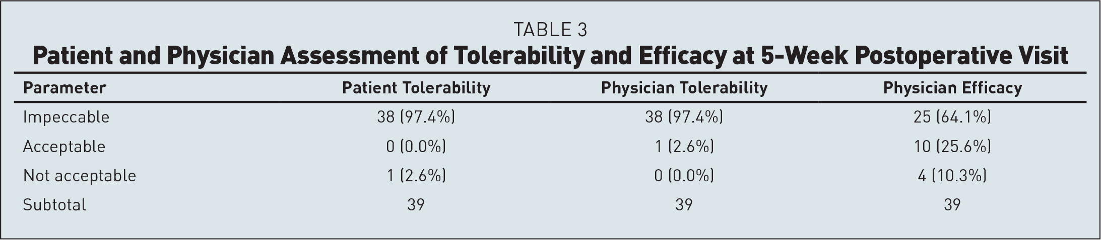 Patient and Physician Assessment of Tolerability and Efficacy at 5-Week Postoperative Visit