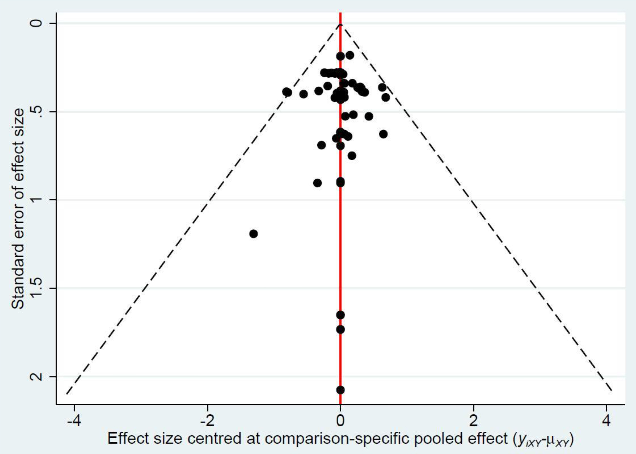 The funnel plot in prediction refractive error within ±0.50 diopters.