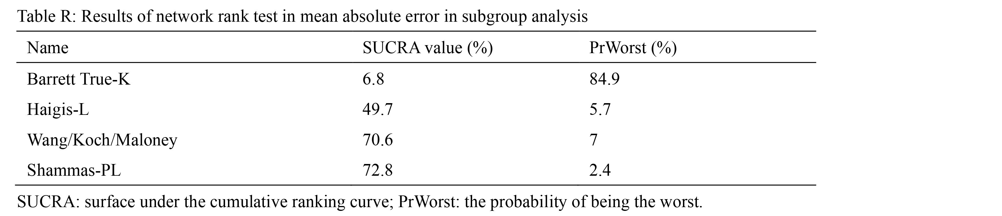 Results of network rank test in mean absolute error in subgroup analysis