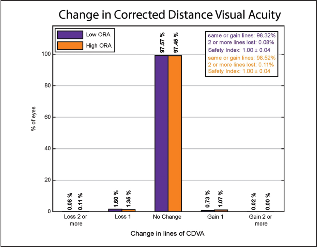 Change in postoperative Snellen lines of corrected distance visual acuity (CDVA) compared with preoperative CDVA in the low and high ocular residual astigmatism (ORA) groups. LASIK = laser in situ keratomileusis