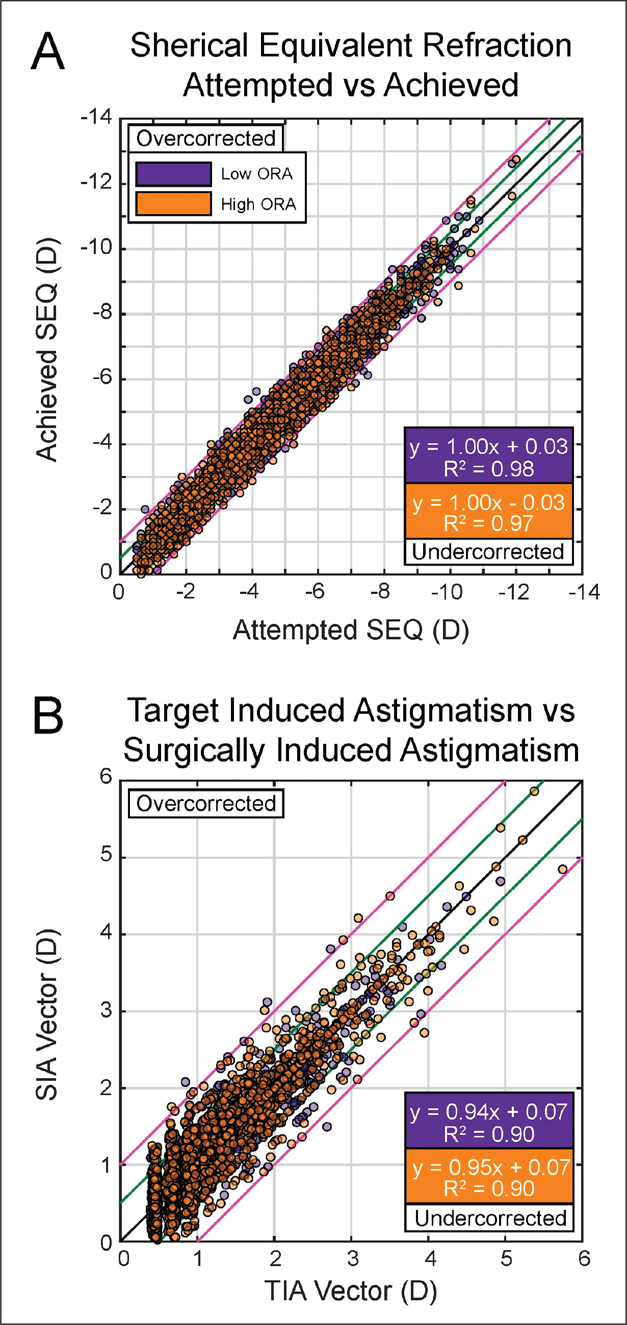 (A) Attempted spherical equivalent (SEQ) before surgery vs achieved SEQ after surgery in the low and high ocular residual astigmatism (ORA) groups (purple and orange data-points, respectively). Black line indicates attempted = achieved, green lines indicate ±0.50 diopters (D), and pink lines indicate ±1.00 D. (B) Target induced astigmatism (TIA) vector versus surgically induced astigmatism (SIA) vector in the low and high ORA groups (purple and orange data-points, respectively). Black line indicates TIA = SIA, green lines indicate ±0.50 D, pink lines indicate ±1.00 D. LASIK = laser in situ keratomileusis