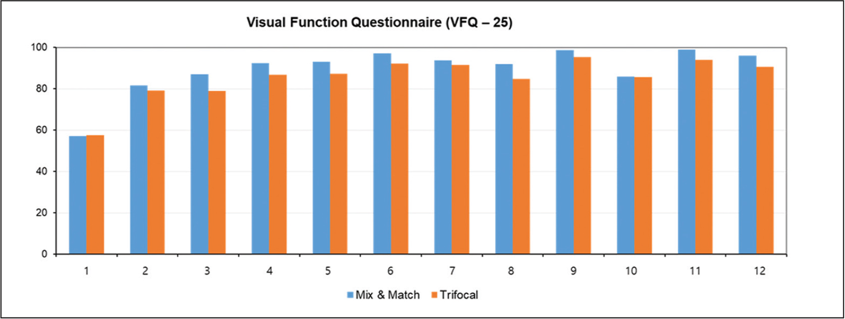 Results of the Visual Function Questionnaire for the mixand-match group and the trifocal group.