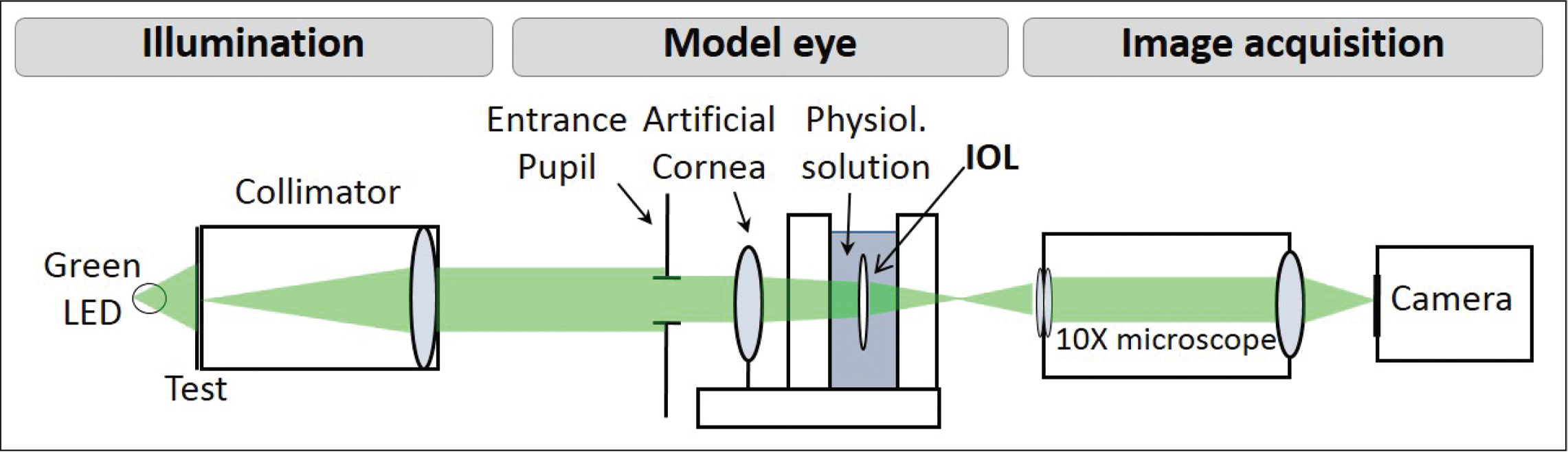 Optical set-up used for in vitro assessment of the intraocular lenses (IOLs).