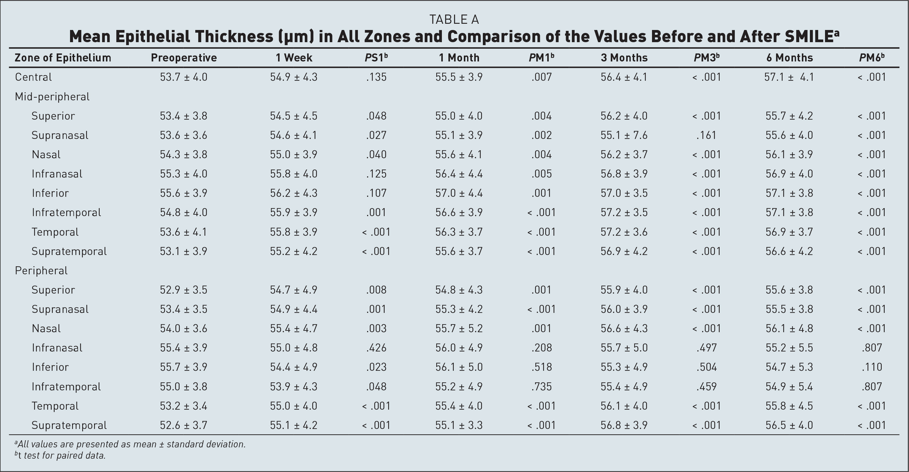 Mean Epithelial Thickness (µm) in All Zones and Comparison of the Values Before and After SMILEa