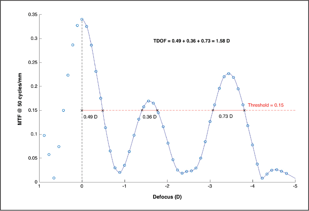 One example of the fitted through-focus modulation transfer function (TFMTF) curve including the different depth of focus (DOF) ranges. Blue circles represent real measurements and the blue line represents data interpolation. The dashed red line is the threshold MTF value between 0.00 and −5.00 diopters (D) of defocus. Black crosses are the intersections between the TFMTF curve and the threshold. Full red lines represent the DOF dioptric intervals (with numerical values below lines). TDOF = total depth of focus