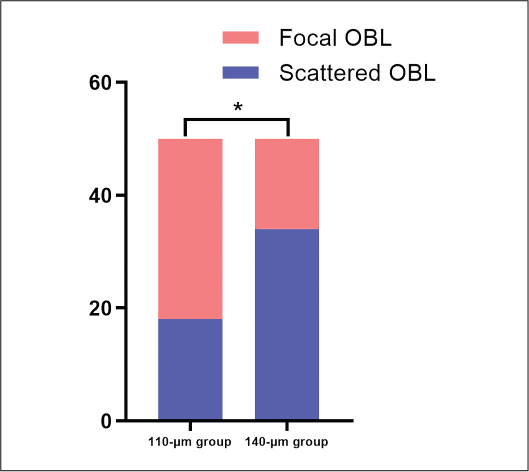 Comparison of the incidence of scattered and focal opaque bubble layer (OBL) between the two study groups. *P < .05.
