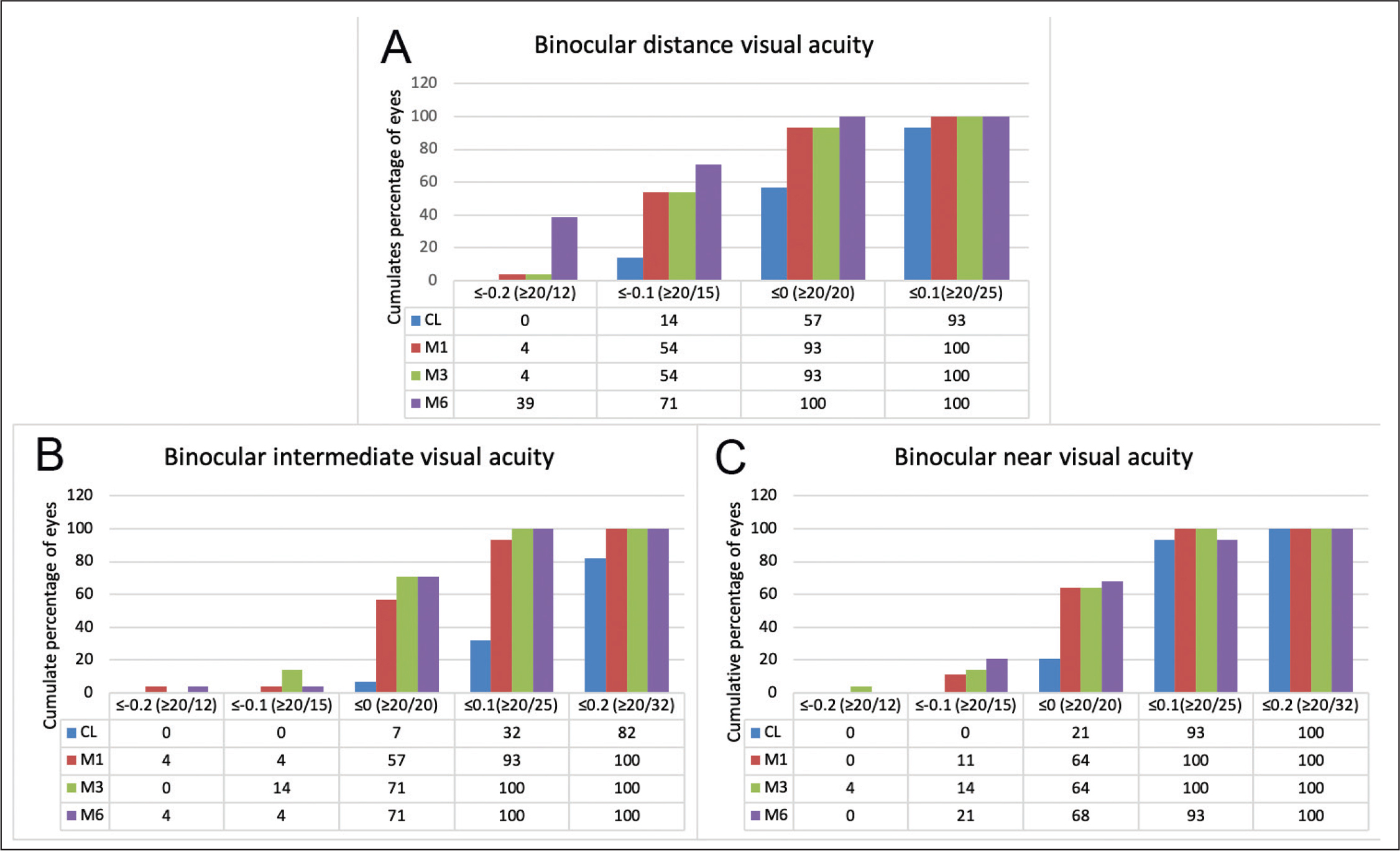 Changes in binocular (A) distance, (B) intermediate, and (C) near visual acuity following surgical treatment at 1 (in red), 3 (in green), and 6 (in purple) months postoperatively compared with contact lens wear (CL) simulating monovision preoperatively (in blue).