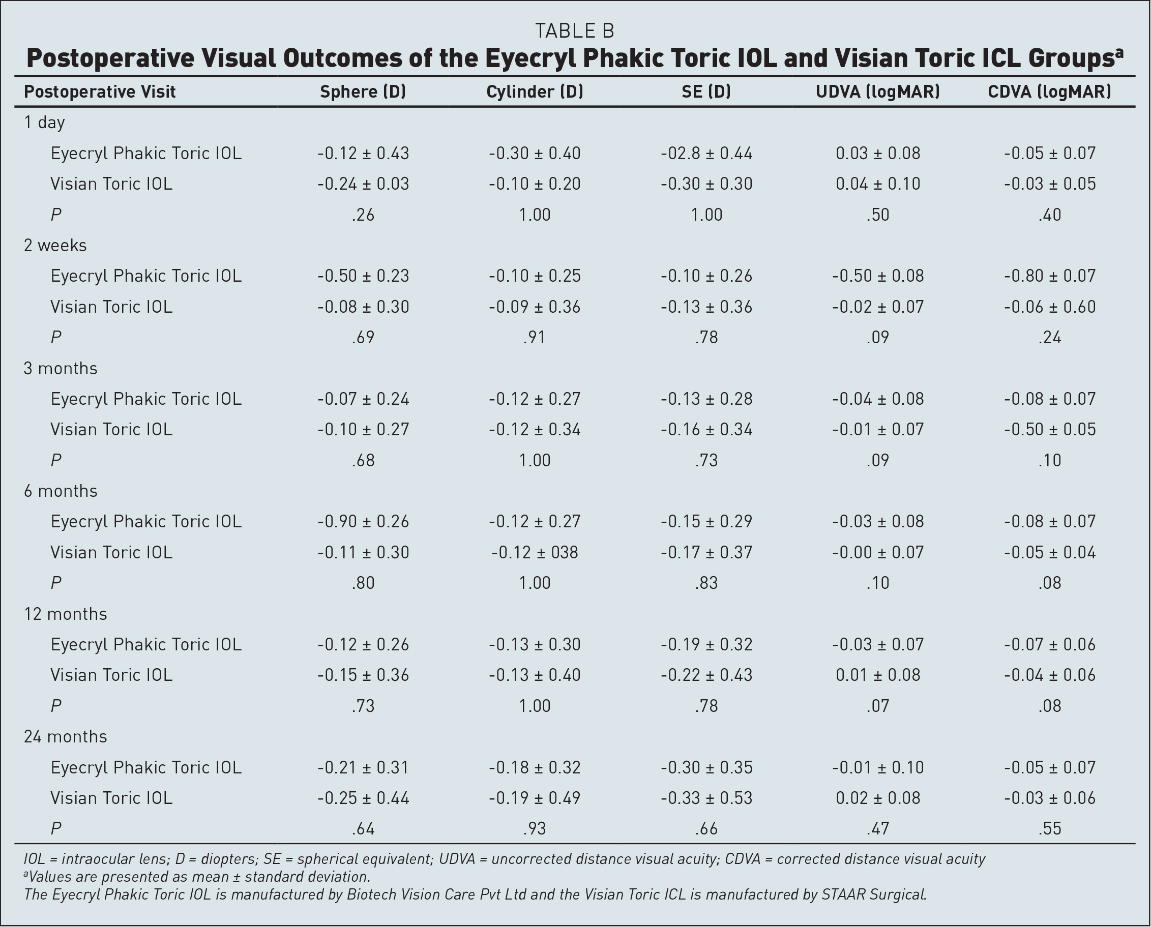 Postoperative Visual Outcomes of the Eyecryl Phakic Toric IOL and Visian Toric ICL Groupsa