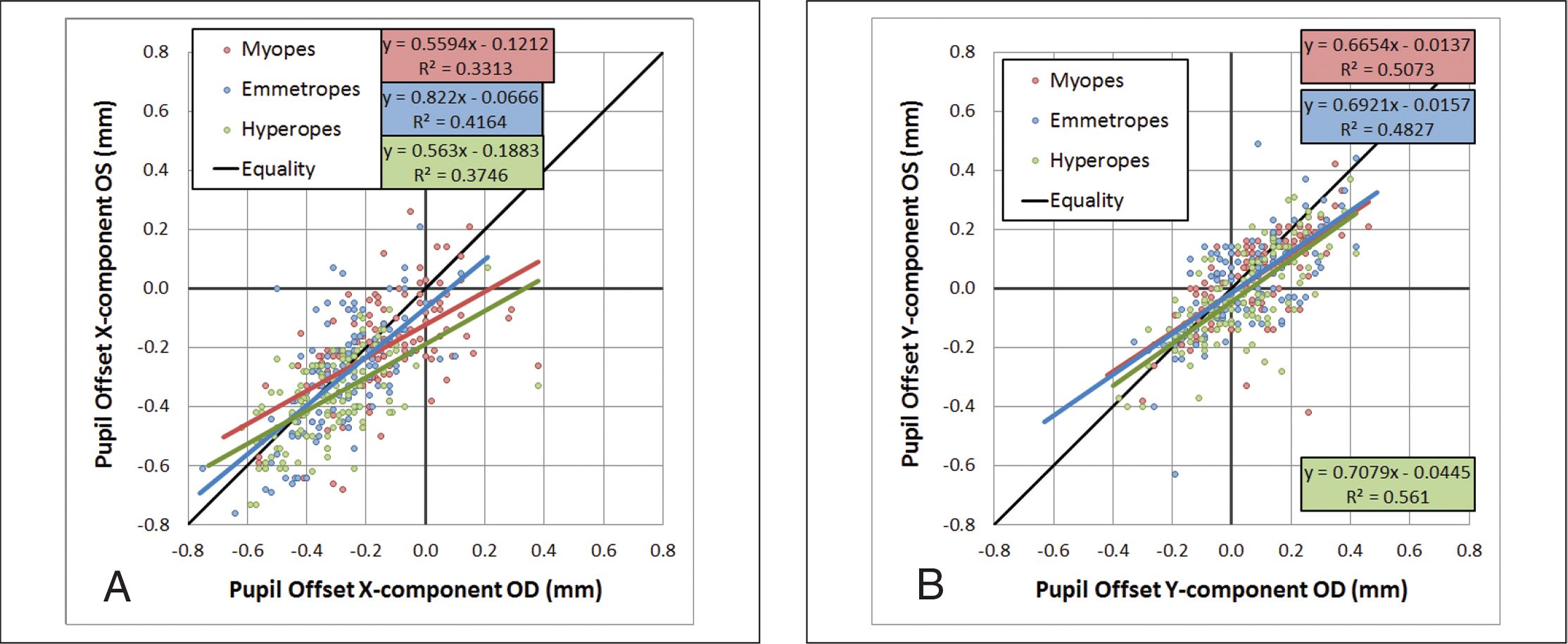 Pupil offset comparison between right (OD) and left (OS) eyes for the (A) myopic, (B) emmetropic, and (C) hyperopic groups. The red line represents a standard linear regression. The purple line represents the zero intercept regression line and shows symmetry in pupil offset between right and left eyes in the myopic and emmetropic groups but 0.03 mm larger (P = .001) in left eyes for the hyperopic group.