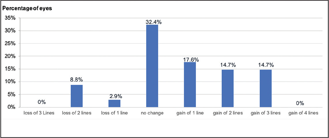 Changes in lines of corrected distance visual acuity (CDVA) over 12 months.