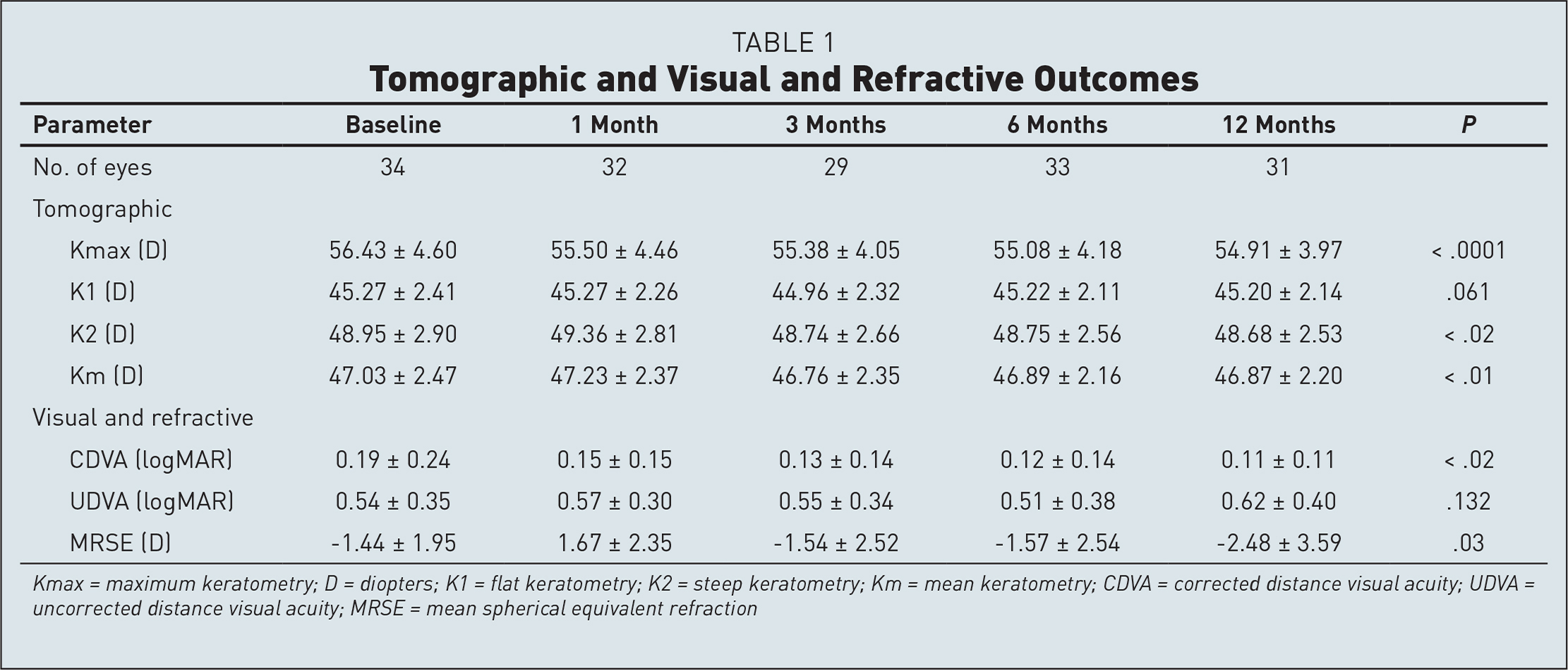 Tomographic and Visual and Refractive Outcomes