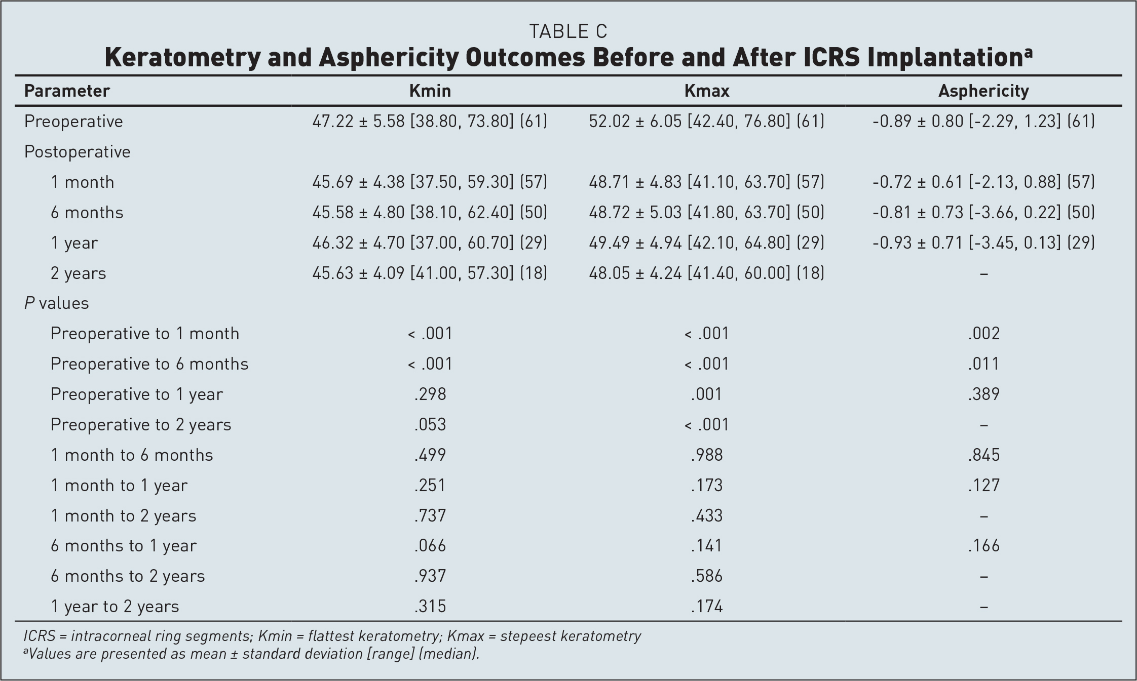 Keratometry and Asphericity Outcomes Before and After ICRS Implantationa