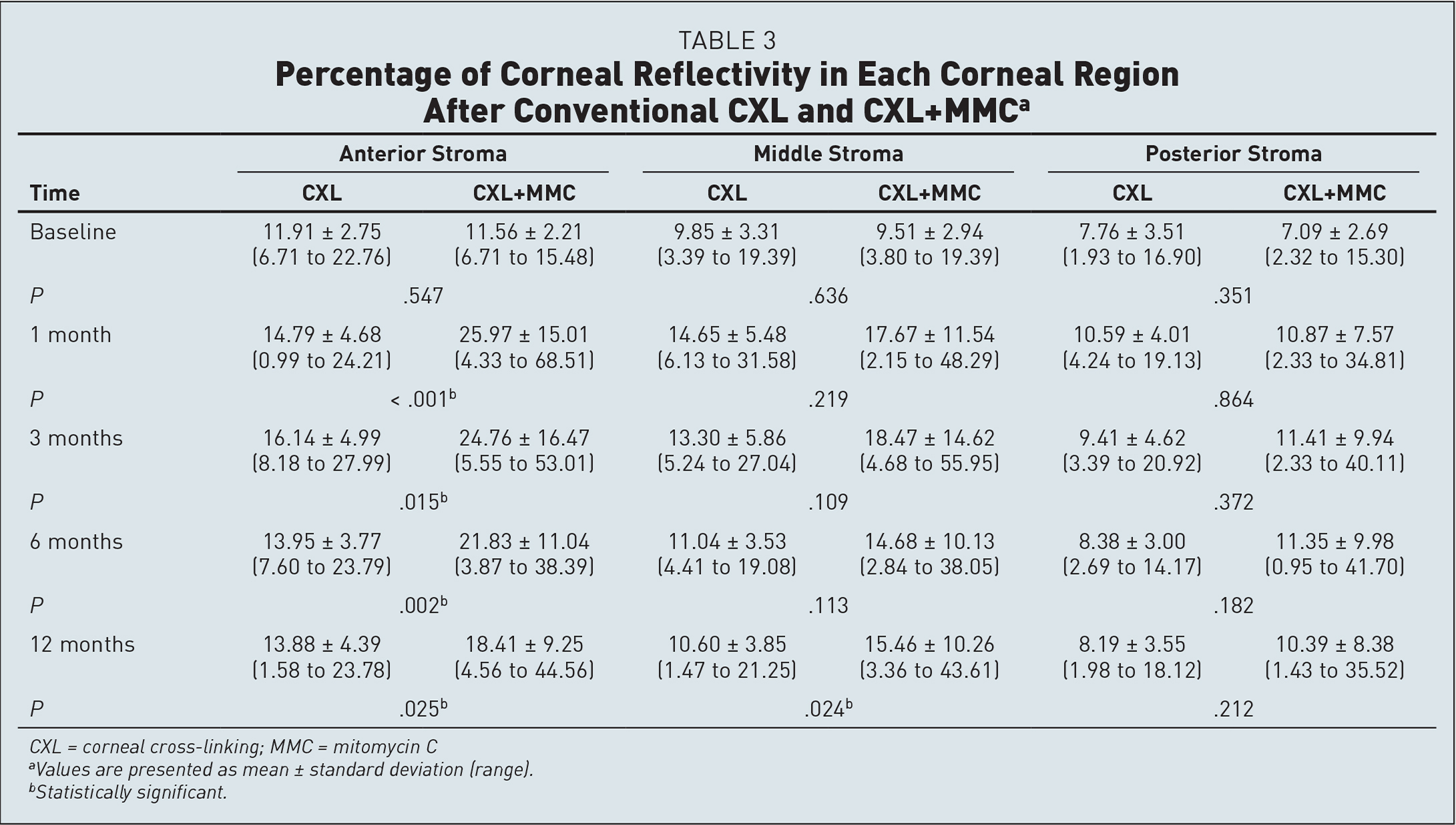 Percentage of Corneal Reflectivity in Each Corneal Region After Conventional CXL and CXL+MMCa