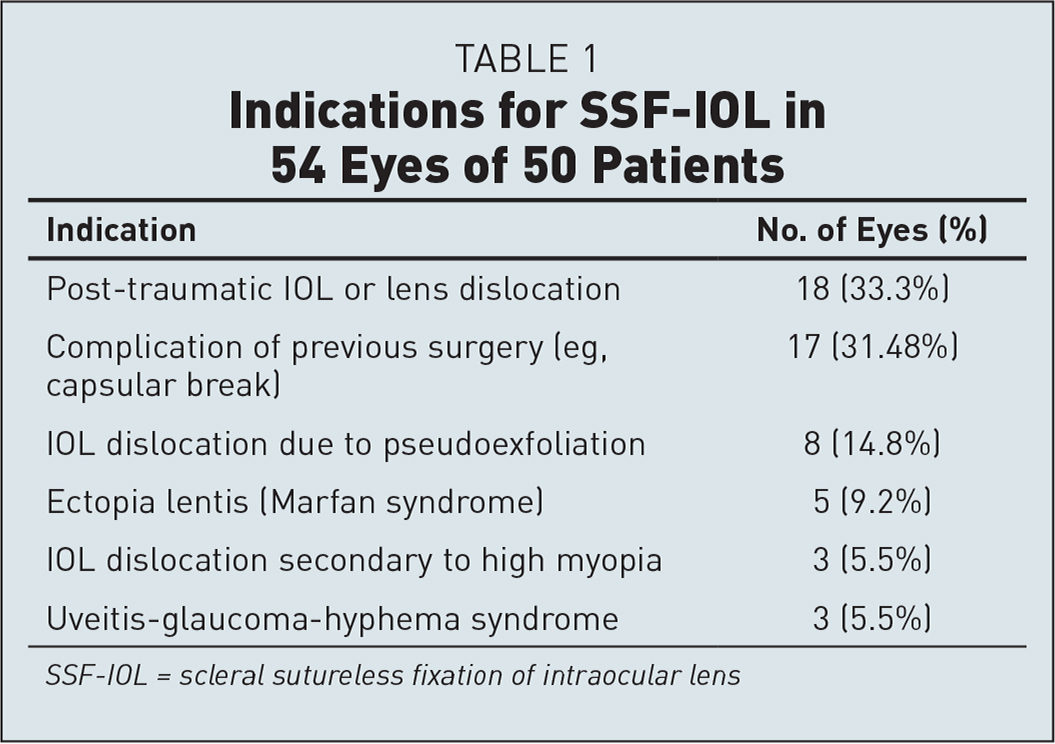 Indications for SSF-IOL in 54 Eyes of 50 Patients
