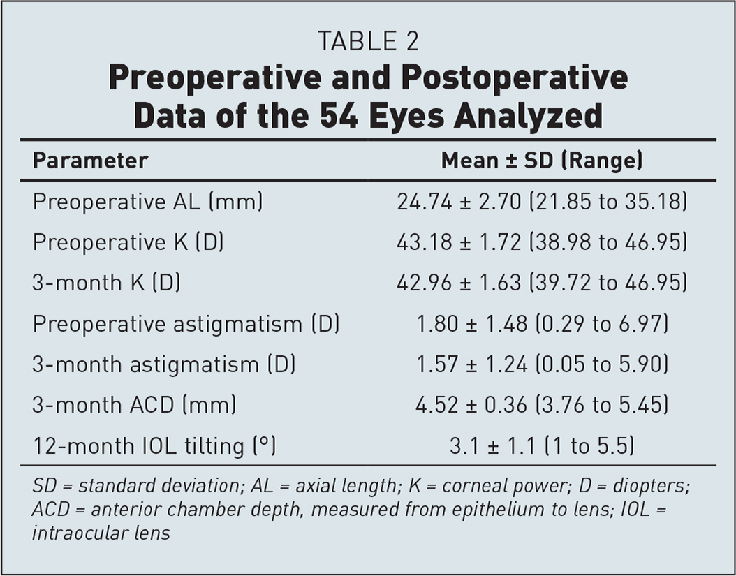 Preoperative and Postoperative Data of the 54 Eyes Analyzed