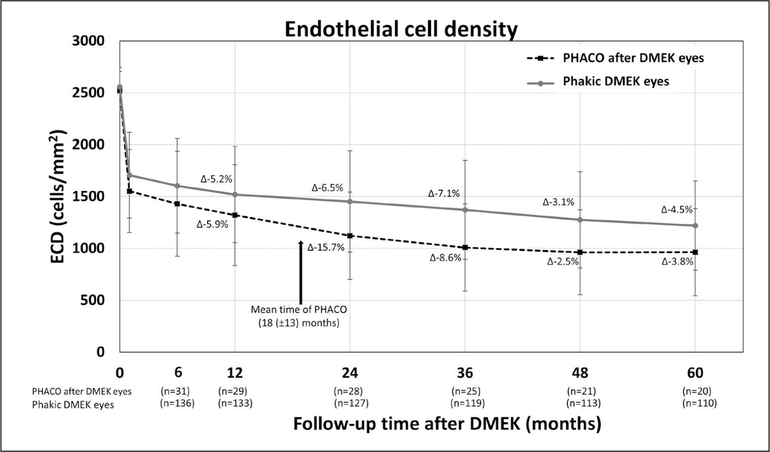 Endothelial cell density (ECD) after phakic Descemet membrane endothelial keratoplasty (DMEK). ECD until the 5-year follow-up of patients who underwent phacoemulsification (PHACO) after DMEK (dashed line) and for phakic patients with DMEK without cataract extraction after DMEK (solid line). The ECD decrease between follow-up visits is presented by Δ (delta) in percentage. The arrow denotes the mean time of phacoemulsification after DMEK.