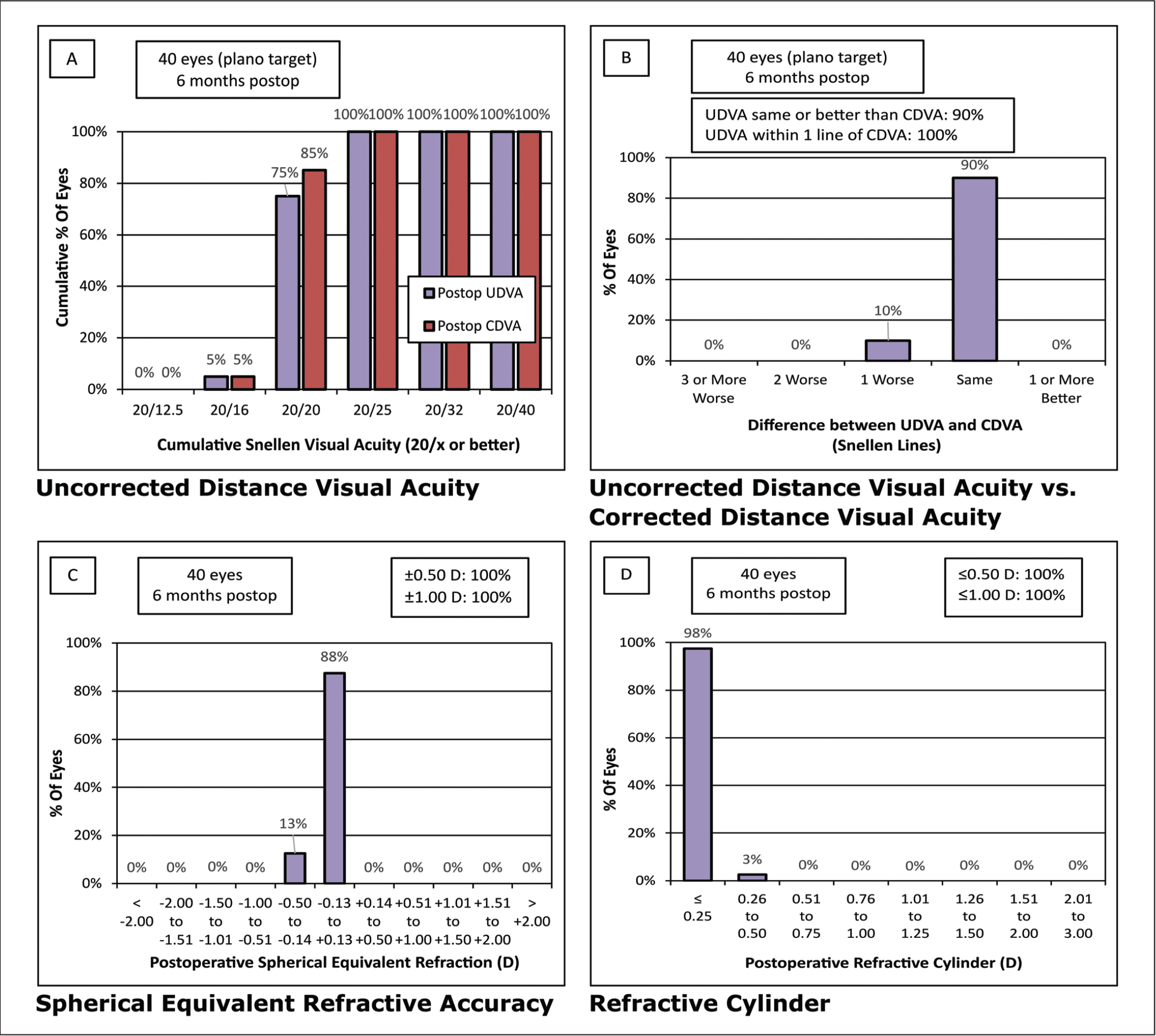 Comparison of (A) monocular uncorrected distance visual acuity (UDVA) versus corrected distance visual acuity (CDVA) and (B–D) refractive outcomes after 6 months postoperatively. D = diopters