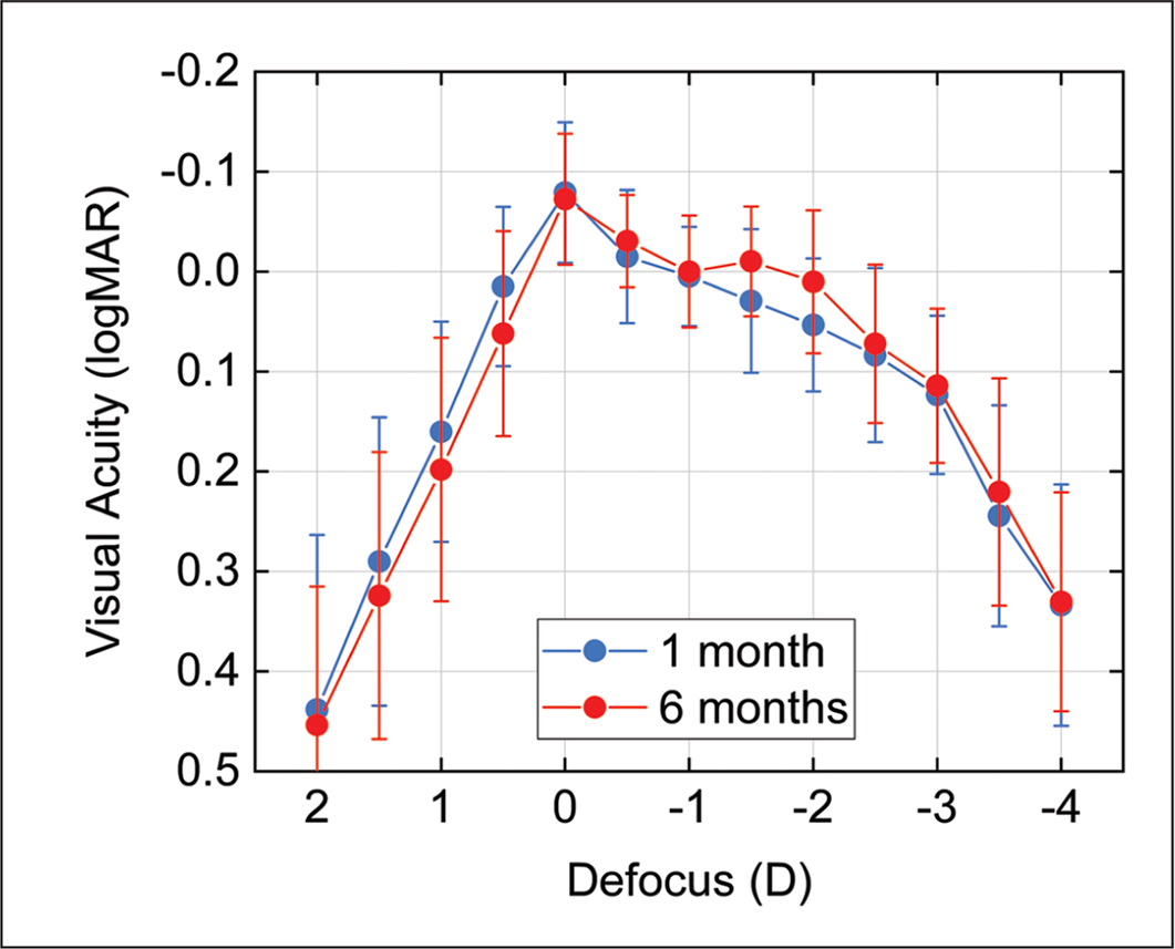 Averaged binocular visual acuity defocus curves for defocus values measured at 1 and 6 months postoperatively. D = diopters
