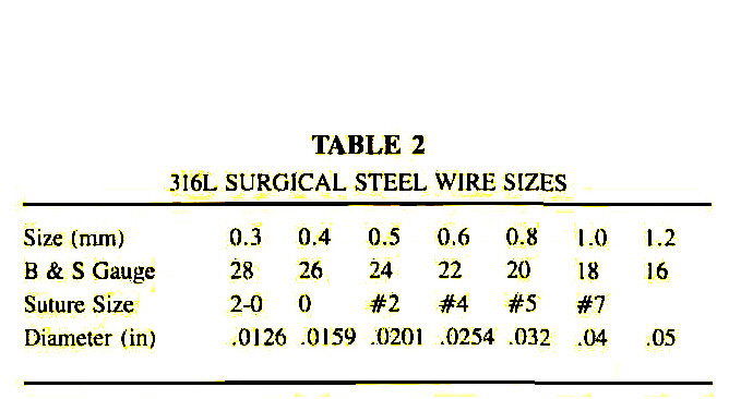 Wiring techniques of the posterior cervical spine for the treatment table 23i6l surgical steel wire sizes keyboard keysfo Choice Image