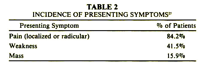 TABLE 2INCIDENCE OF PRESENTING SYMPTOMS*