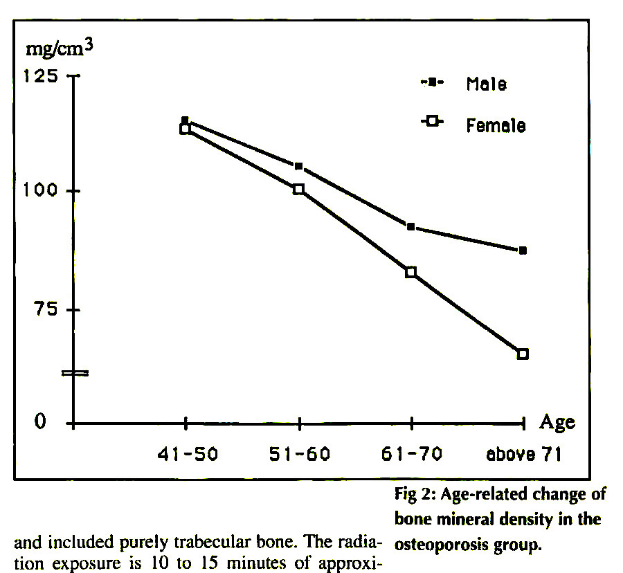 Fig 2: Age-related change of bone mineral density in the osteoporosis group.