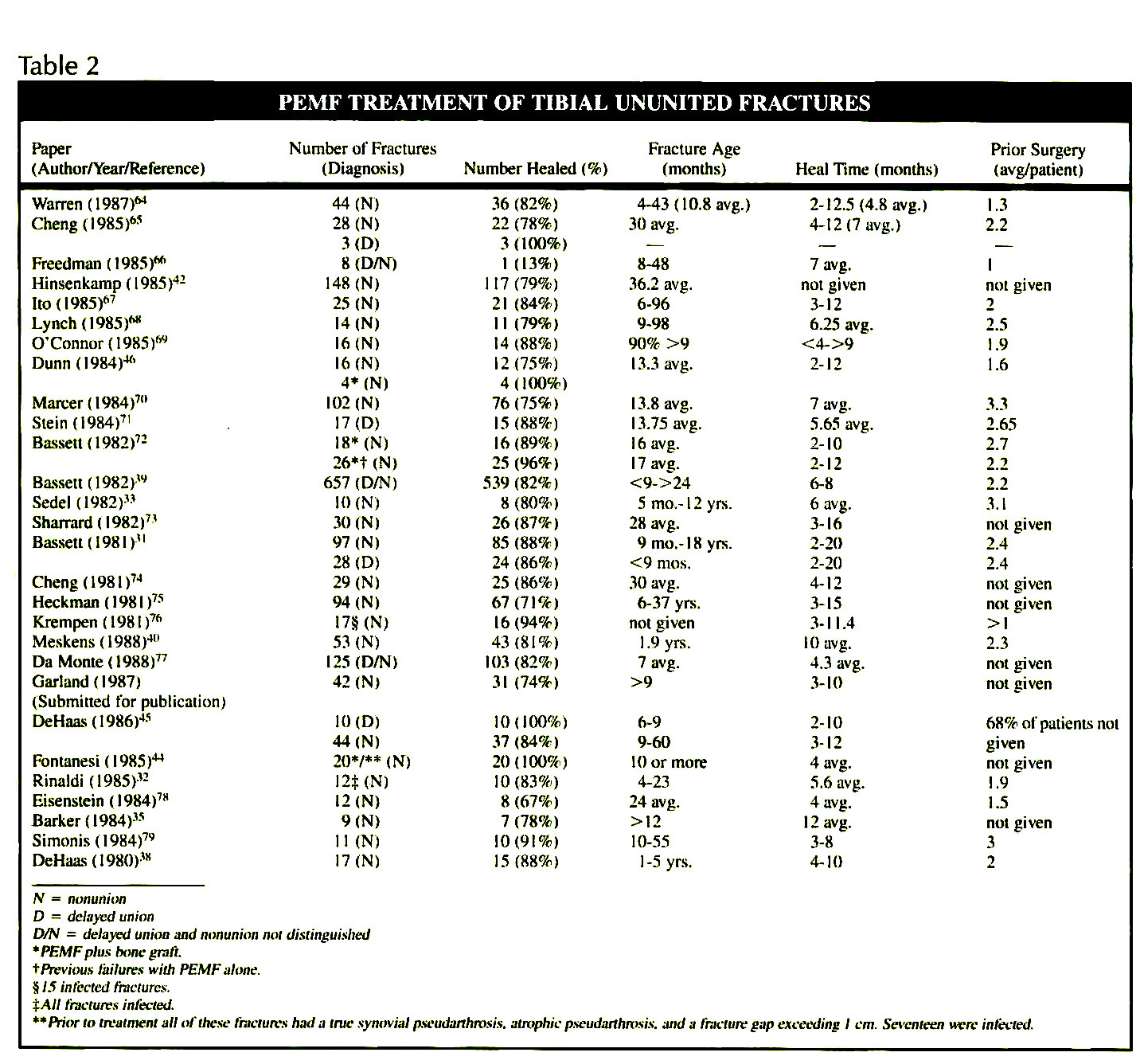 Table 2PEMF TREATMENT OF TIBIAL UNUNITED FRACTURES