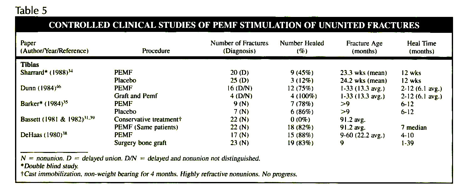 Table 5CONTROLLED CLINICAL STUDIES OF PEMF STIMULATION OF UNUNITED FRACTURES