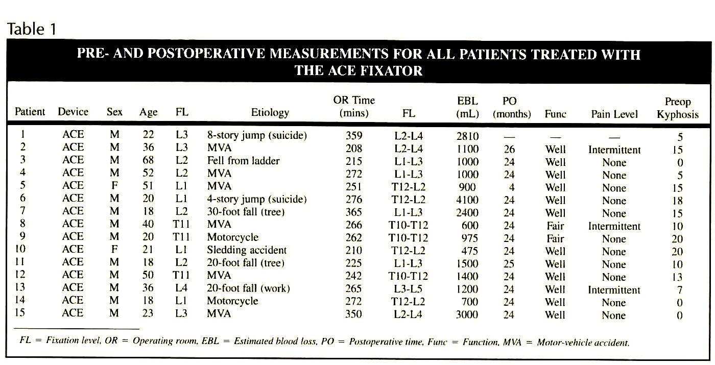 Table 1PRE- AND POSTOPERATIVE MEASUREMENTS FOR ALL PATIENTS TREATED WITH THE ACE FIXATOR