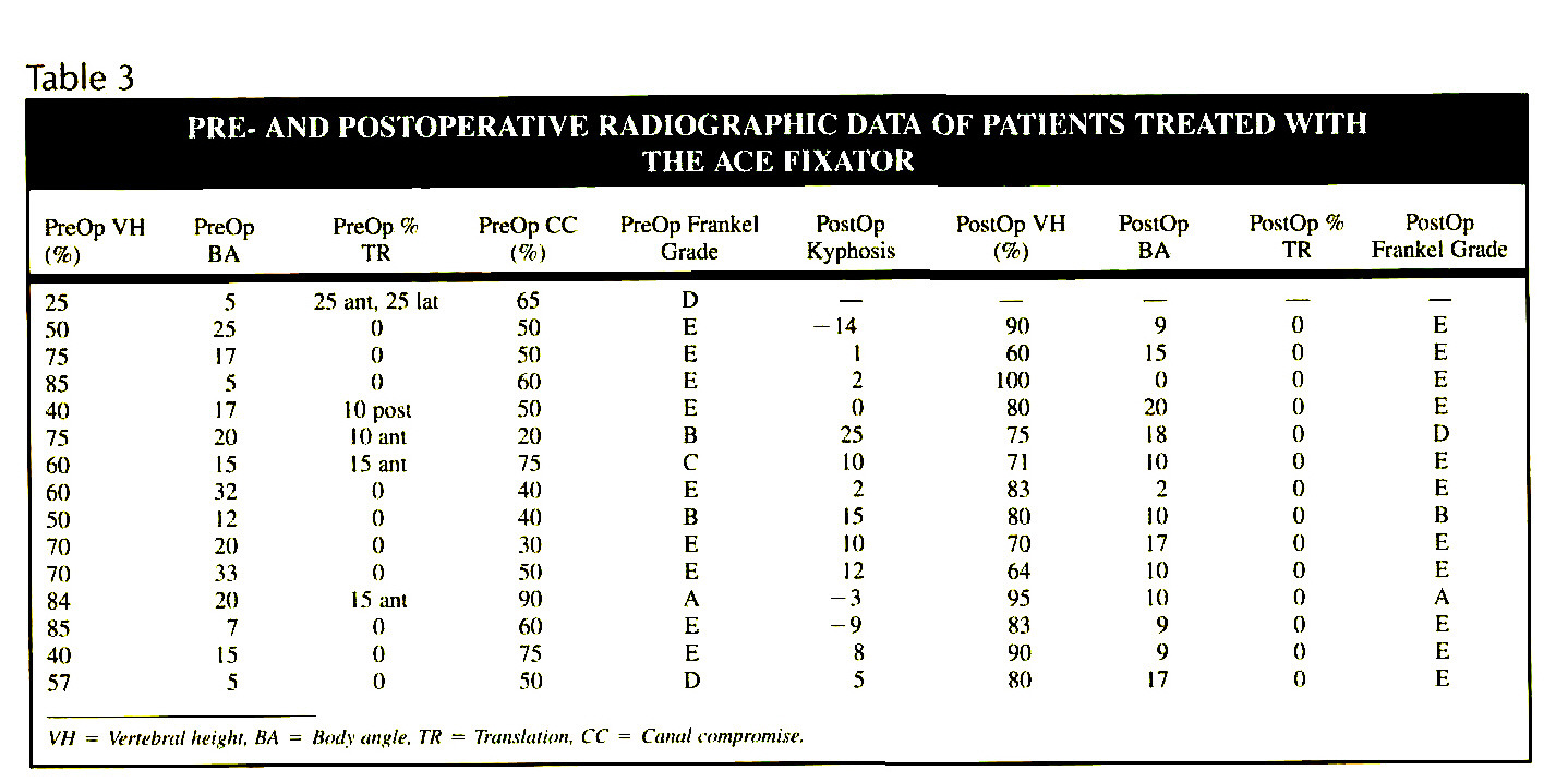 Table 3PRE- AND POSTOPERATIVE RADIOGRAPHIC DATA OF PATIENTS TREATED WITH THE ACE FIXATOR