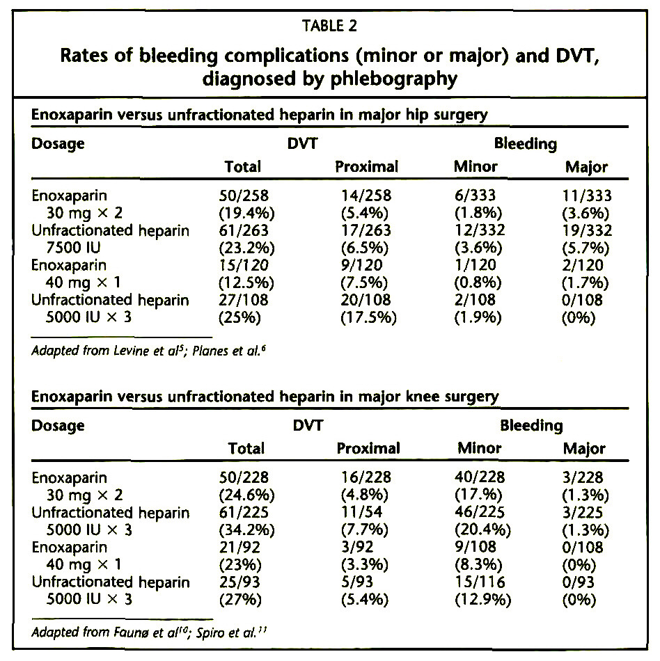TABLE 2Rates of bleeding complications (minor or major) and DVT, diagnosed by phlebography