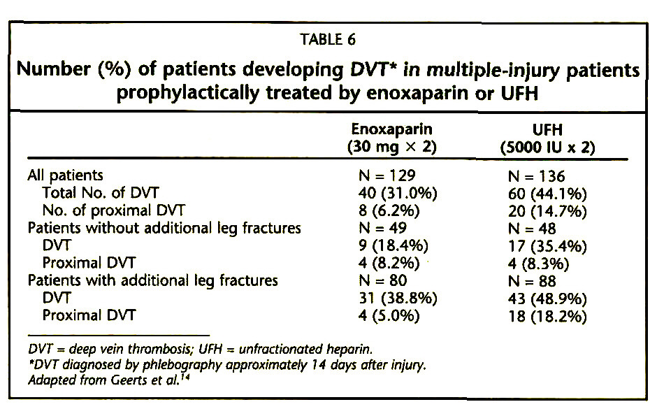 TABLE 6Number (%) of patients developing DVT* in multiple-injury patients prophylactically treated by enoxaparin or UFH