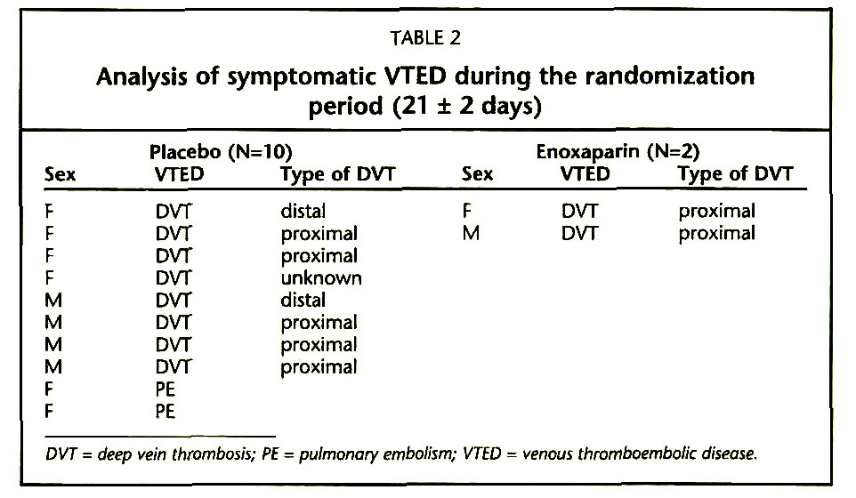 TABLE 2Analysis of symptomatic VTED during the randomization period (21 ± 2 days)