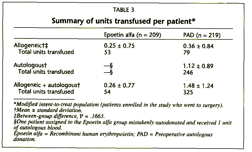 TABLE 3Summary of units transfused per patient*