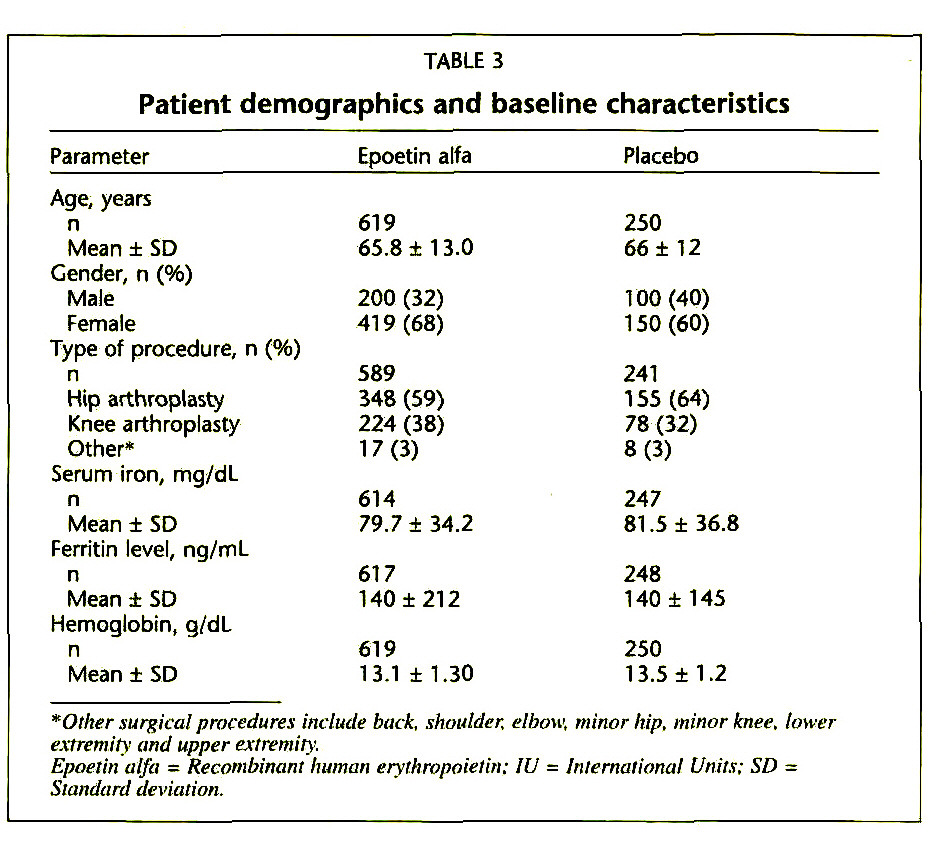 TABLE 3Patient demographics and baseline characteristics