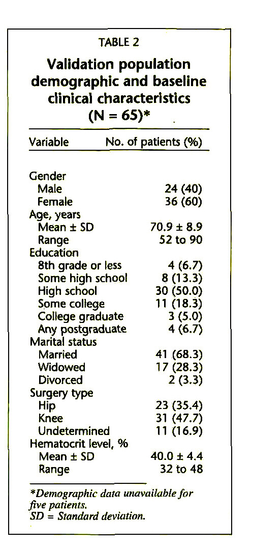 TABLE 2Validation population demographic and baseline clinical characteristics (N = 65)*