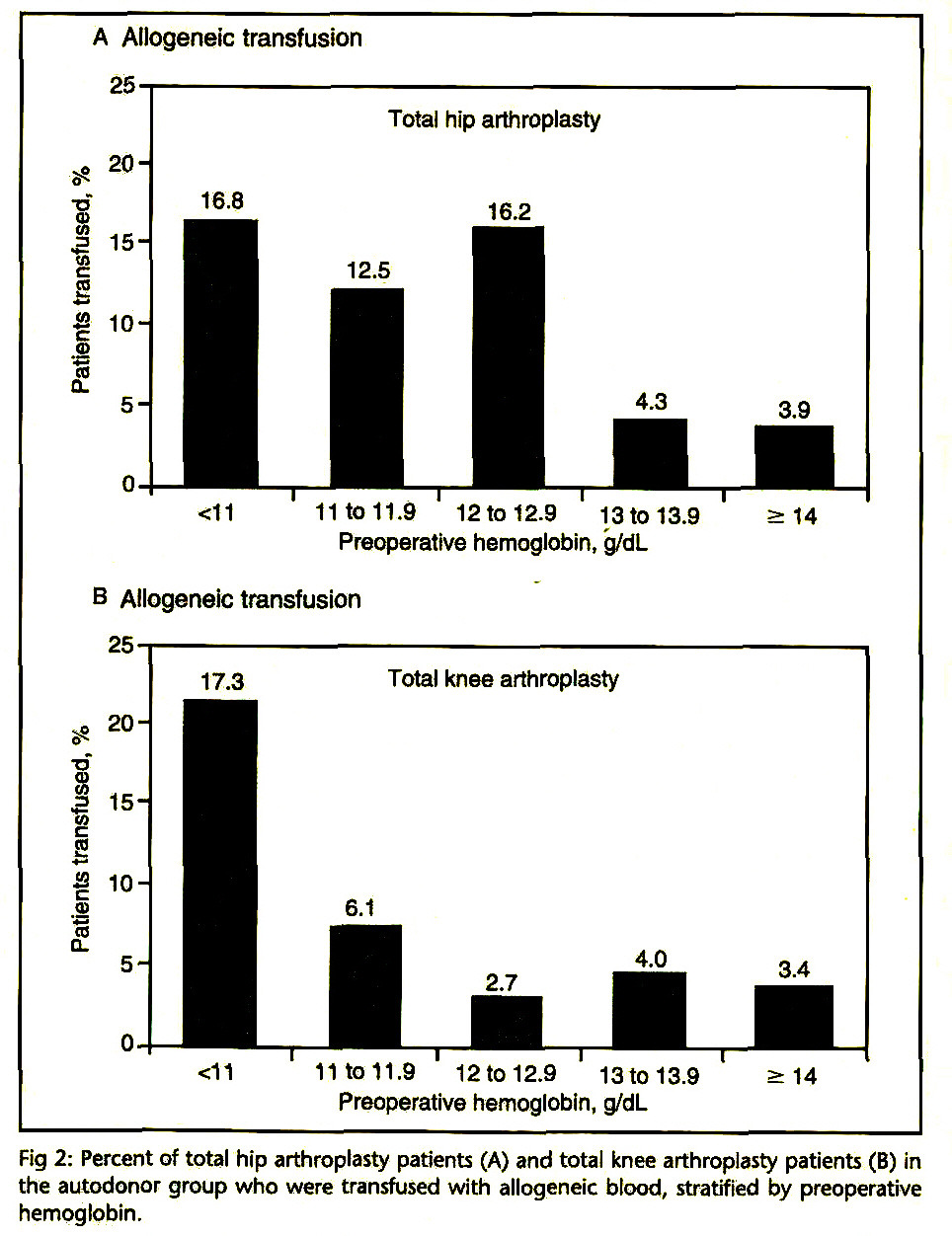 Fig 2: Percent of total hip arthroplasty patients (A) and total knee arthroplasty patients (B) in the autodonor group who were transfused with allogeneic blood, stratified by preoperative hemoglobin.