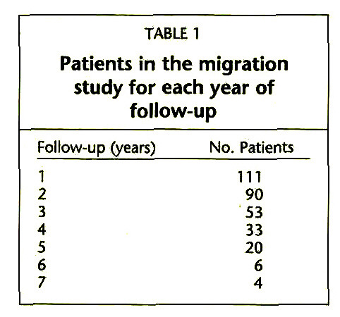 TABLE 1Patients in the migration study for each year of follow-up