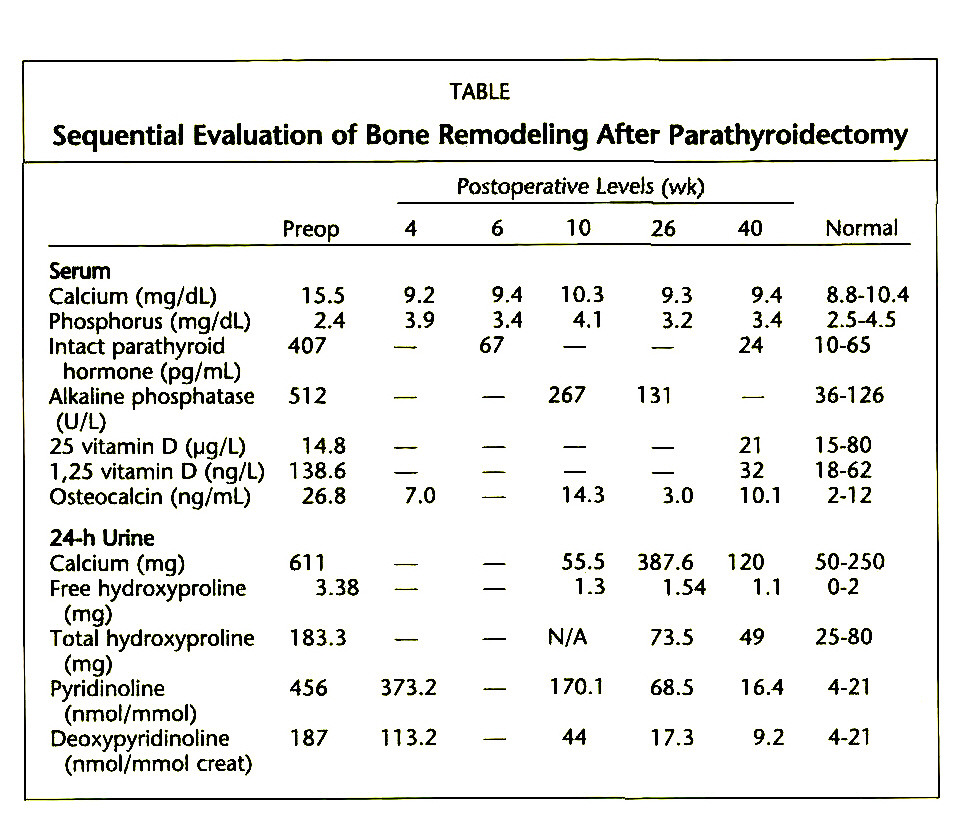 TABLESequential Evaluation of Bone Remodeling After Parathyroidectomy