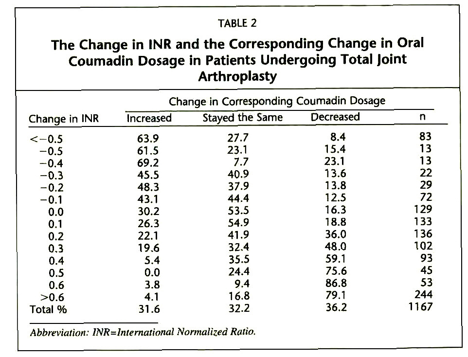 Table 2the Change In Inr And The Corresponding Coumadin Dosage Patients Undergoing