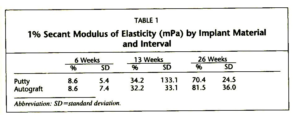TABLE 11% Secant Modulus of Elasticity (mPa) by Implant Material and Interval