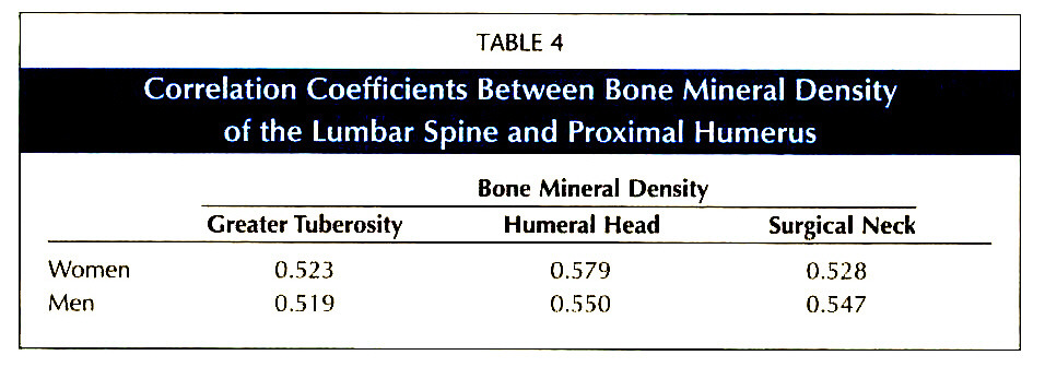 TABLE 4Correlation Coefficients Between Bone Mineral Density of the Lumbar Spine and Proximal Humerus