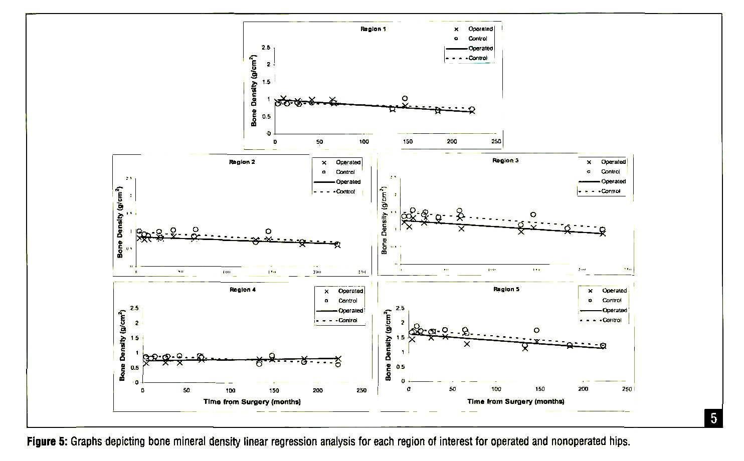 Figure 5: Graphs depicting bone mineral density linear regression analysis for each region of interest for operated and nonoperated hips.