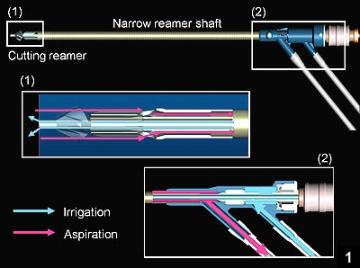 Figure 1: Schematic drawing of the Reamer-Irrigator-Aspirator system
