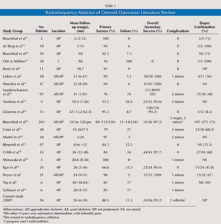 Table 1: Radiofrequency Ablation of Osteoid Osteomas: Literature Review