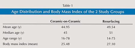 Table 1: Age Distribution and Body Mass Index of the 2 Study Groups