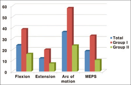 Graph Illustrating Comparison of Functional Results at Final Follow Up. Group I Comprised Patients with a Duration of Symptoms <6 Months and Group II Comprised Patients with a Duration of Symptoms >6 Months. Abbreviation: MEPS, Mayo Elbow Performance Score.
