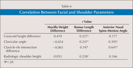 Correlation Between Facial and Shoulder Parameters