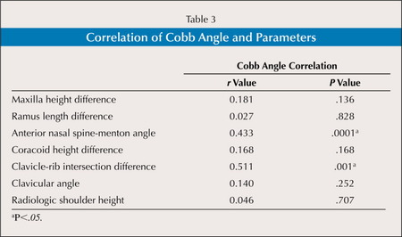 Correlation of Cobb Angle and Parameters