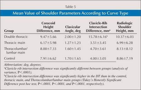 Mean Value of Shoulder Parameters According to Curve Type