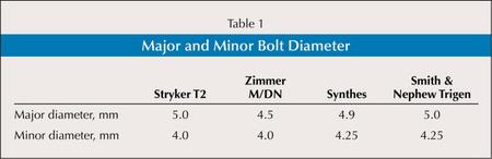 Major and Minor Bolt Diameter